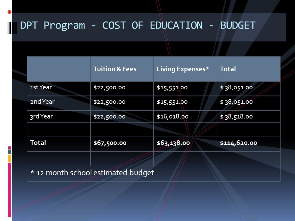 DPT Program - COST OF EDUCATION - BUDGET