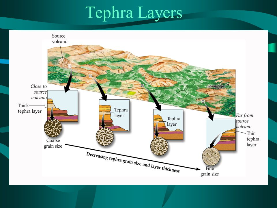 Tephra Layers