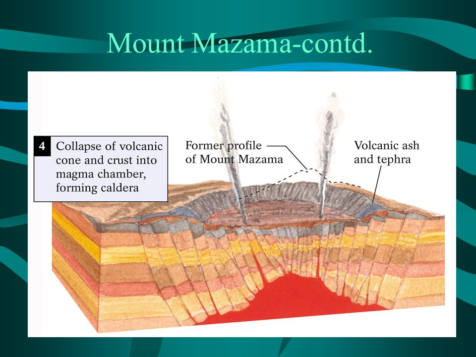 Mount Mazama-contd.