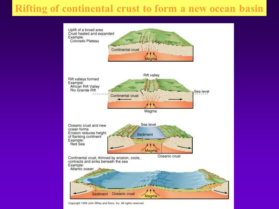Rifting of continental crust to form a new ocean basin