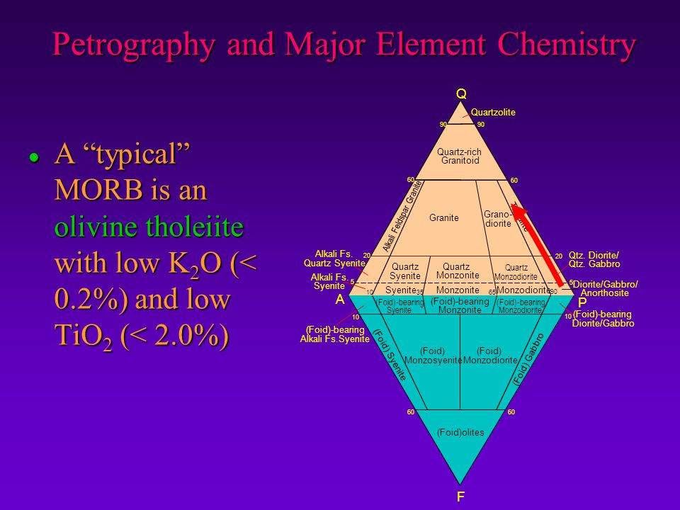Petrography and Major Element Chemistry