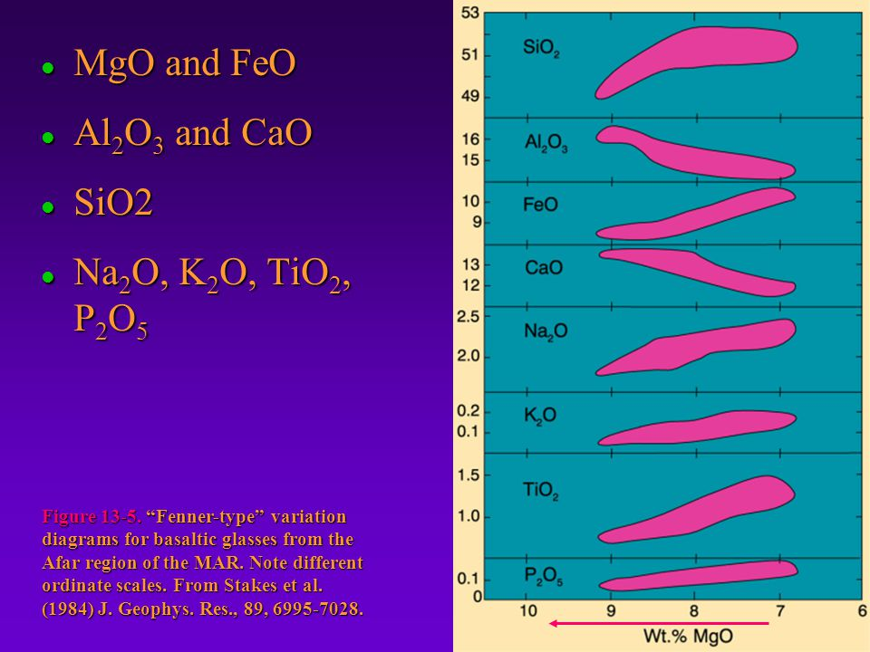 MgO and FeO Al2O3 and CaO SiO2 Na2O, K2O, TiO2, P2O5