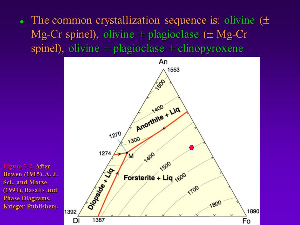 The common crystallization sequence is: olivine ( Mg-Cr spinel), olivine + plagioclase ( Mg-Cr spinel), olivine + plagioclase + clinopyroxene