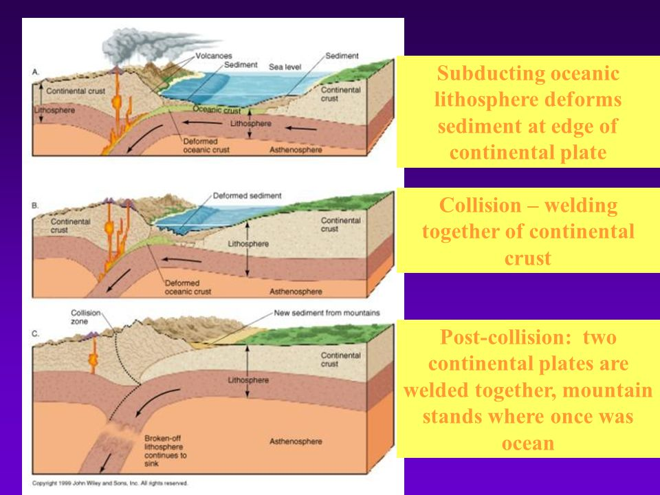 Collision – welding together of continental crust