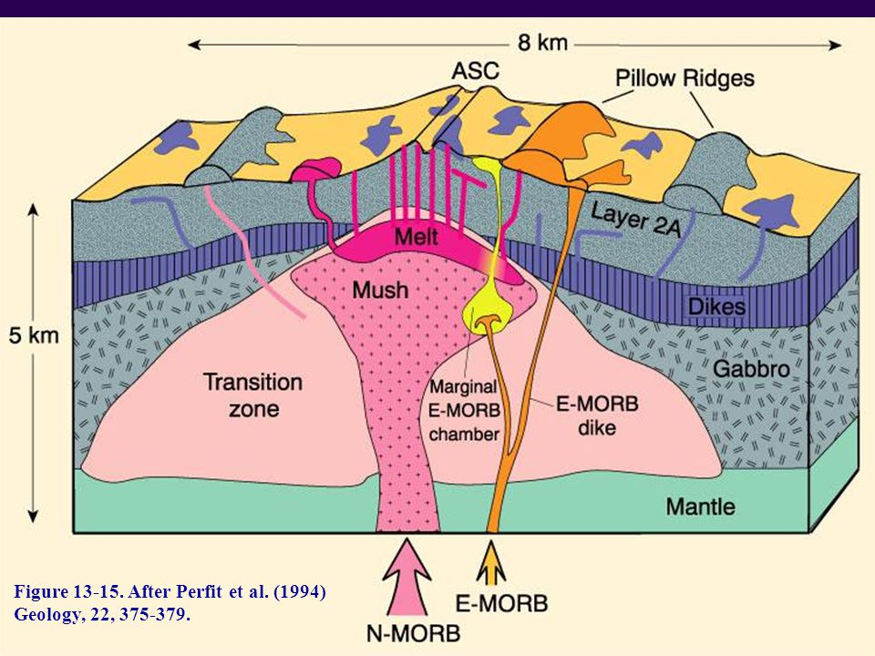 Figure 13-15. After Perfit et al. (1994) Geology, 22, 375-379.