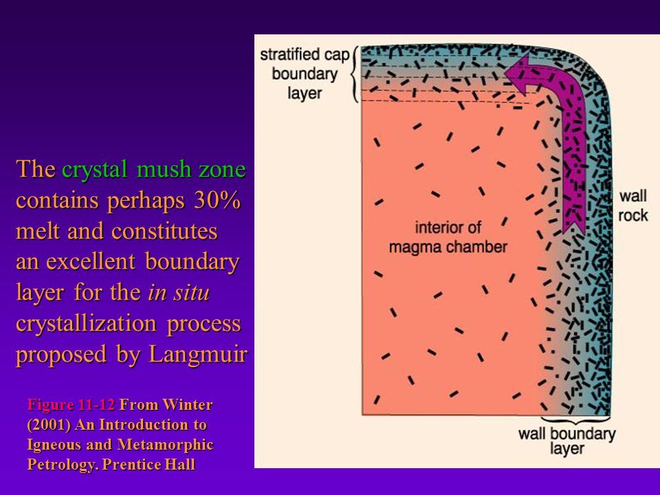 The crystal mush zone contains perhaps 30% melt and constitutes an excellent boundary layer for the in situ crystallization process proposed by Langmuir