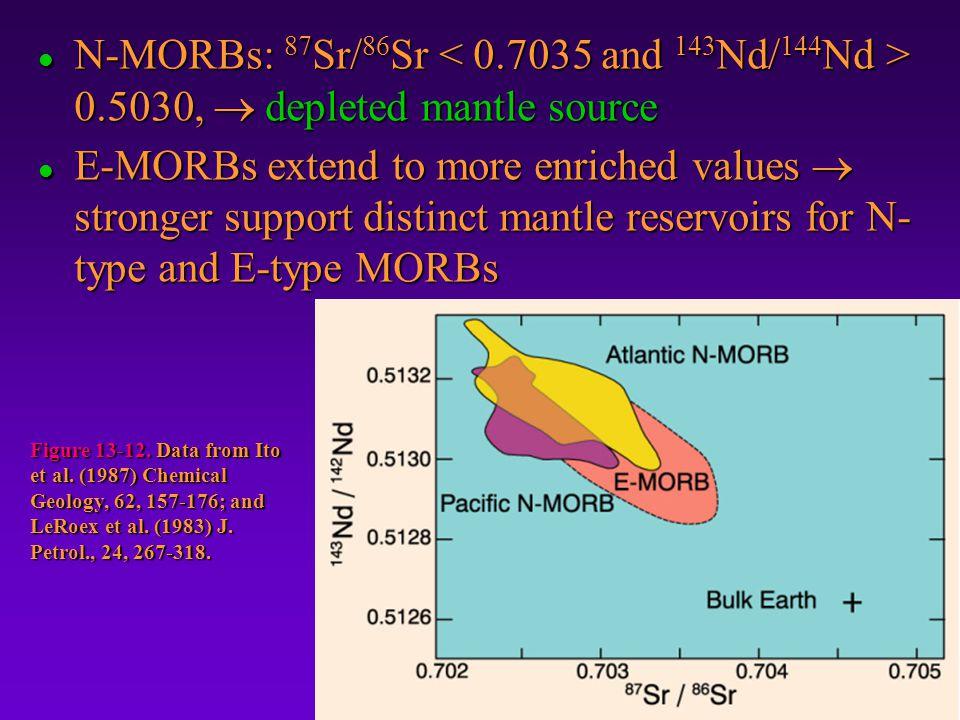 N-MORBs: 87Sr/86Sr < 0. 7035 and 143Nd/144Nd > 0