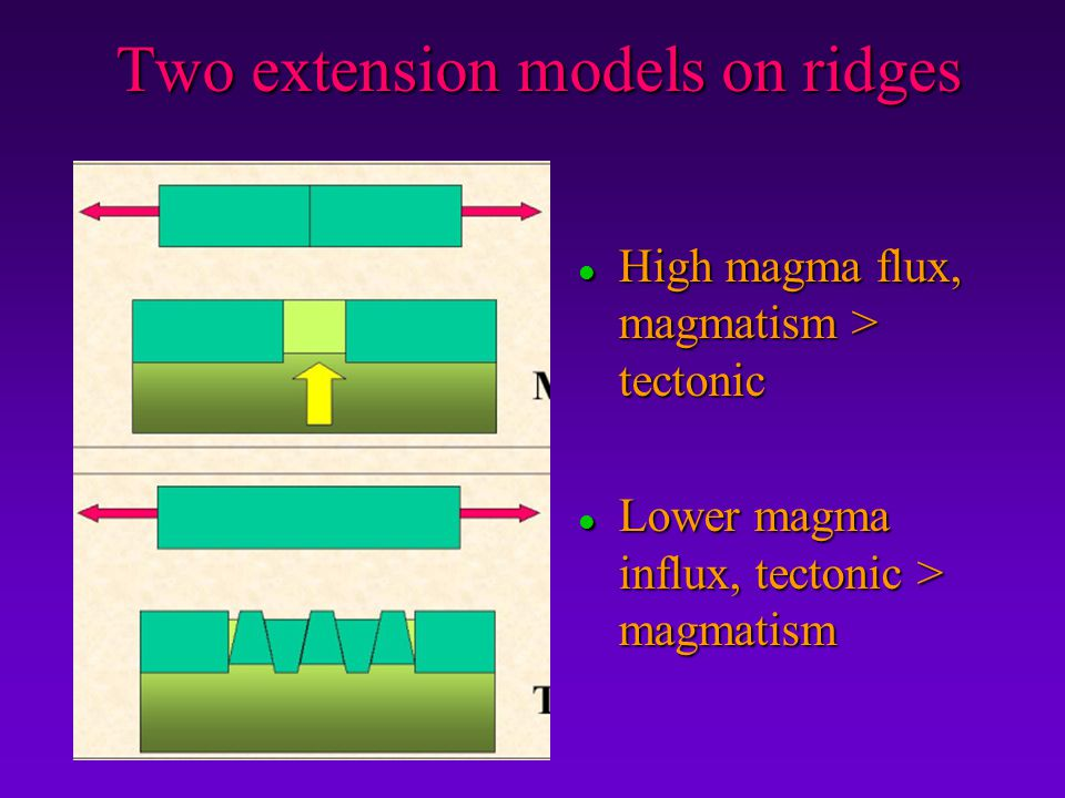 Two extension models on ridges
