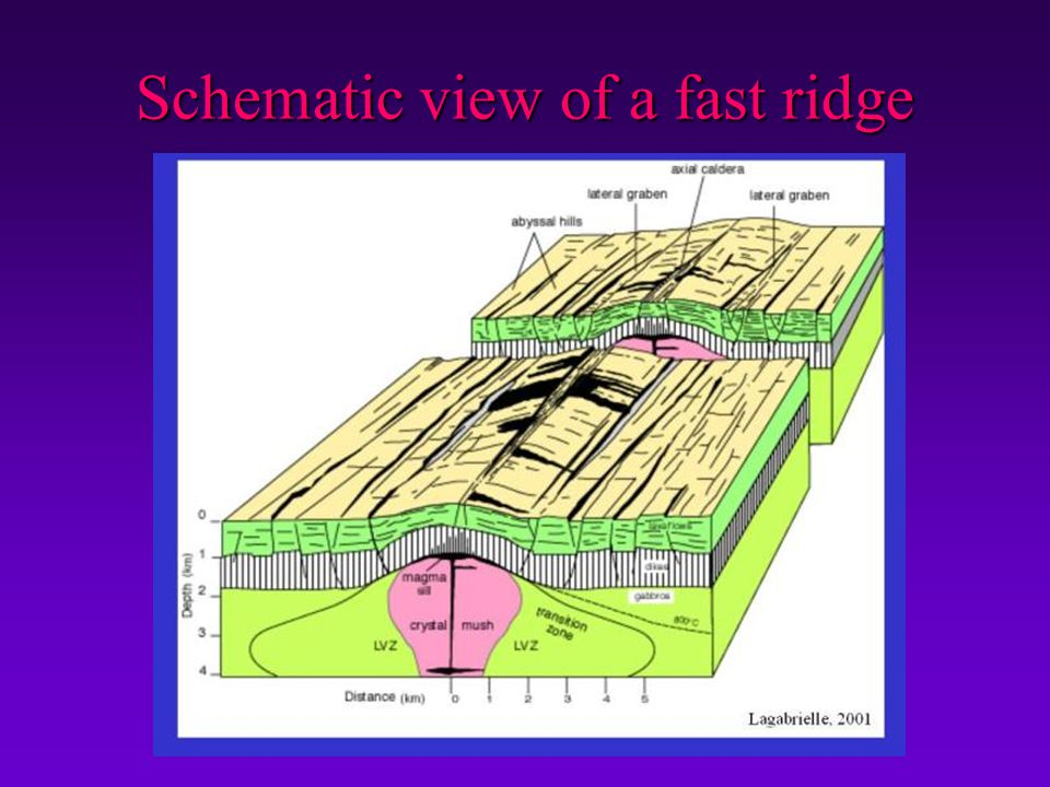 Schematic view of a fast ridge