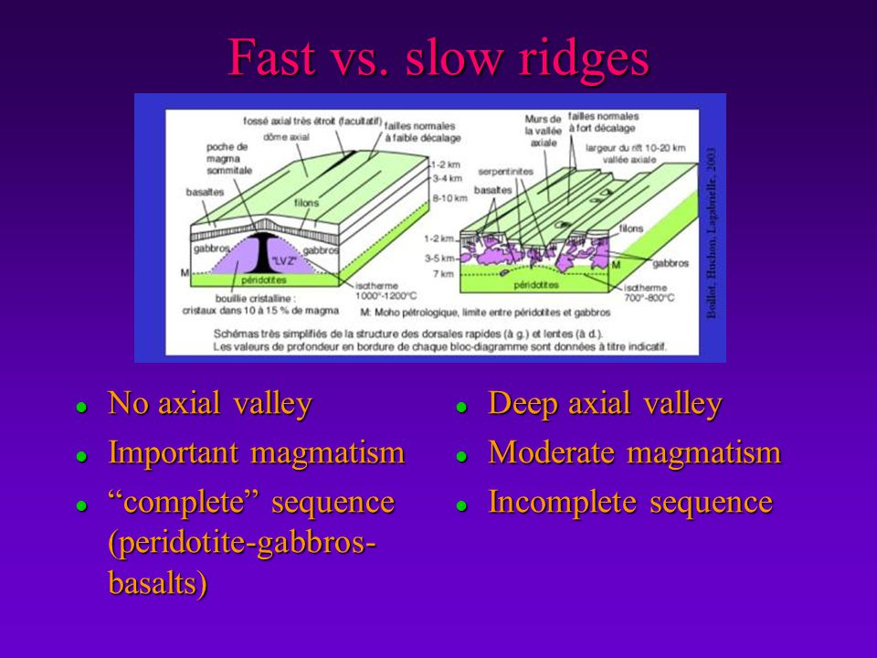 Fast vs. slow ridges No axial valley Important magmatism