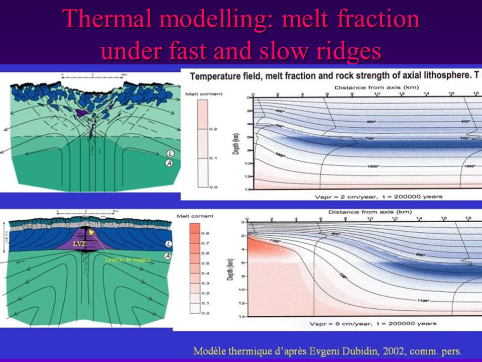 Thermal modelling: melt fraction under fast and slow ridges