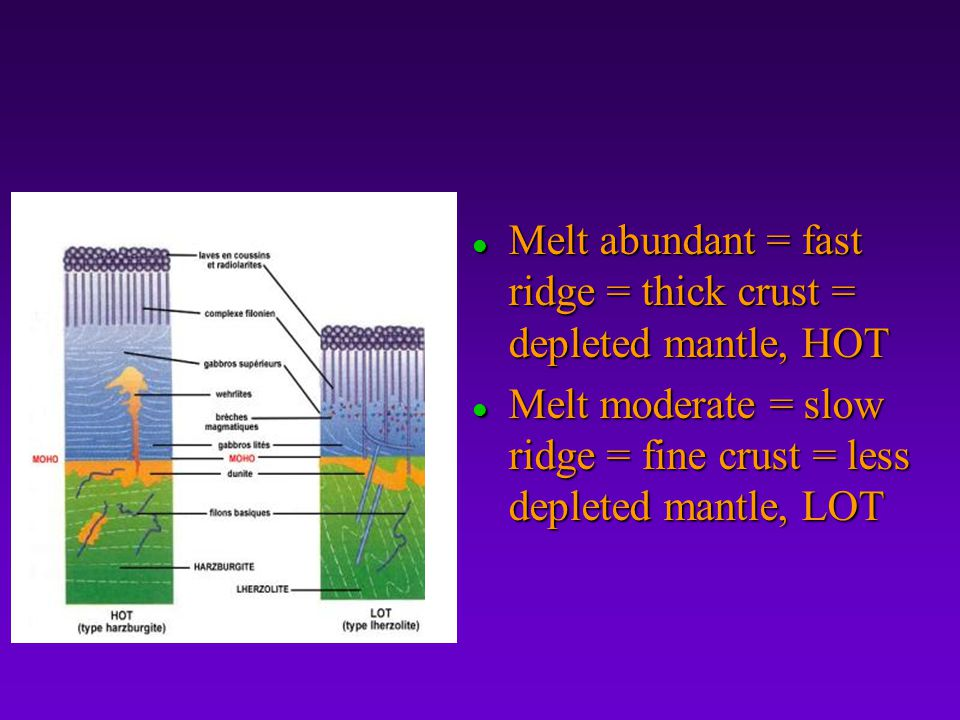 Melt abundant = fast ridge = thick crust = depleted mantle, HOT