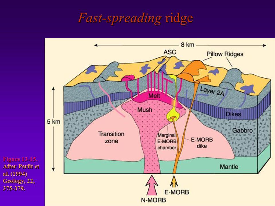 Fast-spreading ridge