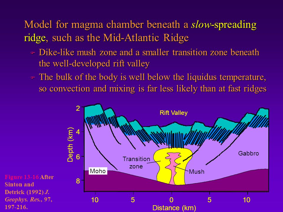 Model for magma chamber beneath a slow-spreading ridge, such as the Mid-Atlantic Ridge