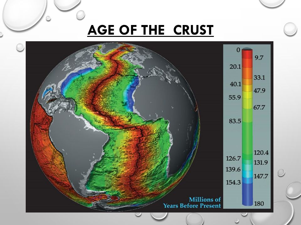 Age of the crust