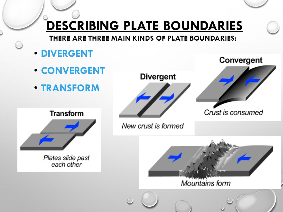 Describing Plate Boundaries