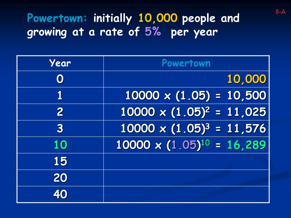 8-A Powertown: initially 10,000 people and growing at a rate of 5% per year. Year. Powertown. 10,000.