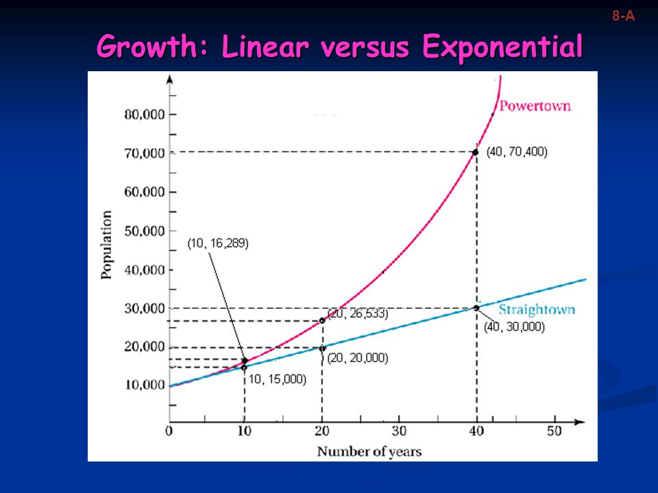 Growth: Linear versus Exponential