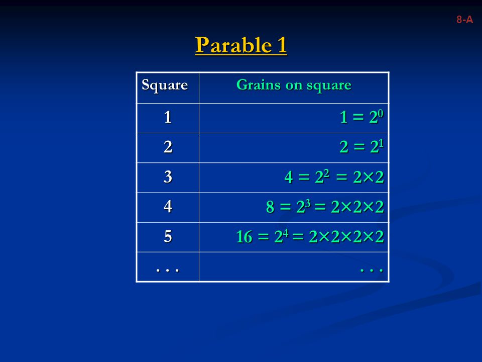 8-A Parable 1. Square. Grains on square. 1. 1 = 20. 2. 2 = 21. 3. 4 = 22 = 2×2. 4. 8 = 23 = 2×2×2.