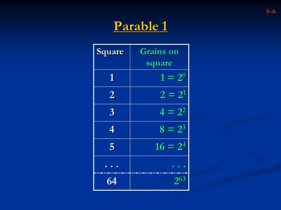8-A Parable 1 Square Grains on square 1 1 = 20 2 2 = 21 3 4 = 22 4 8 = 23 5 16 = 24 . . . 64 263