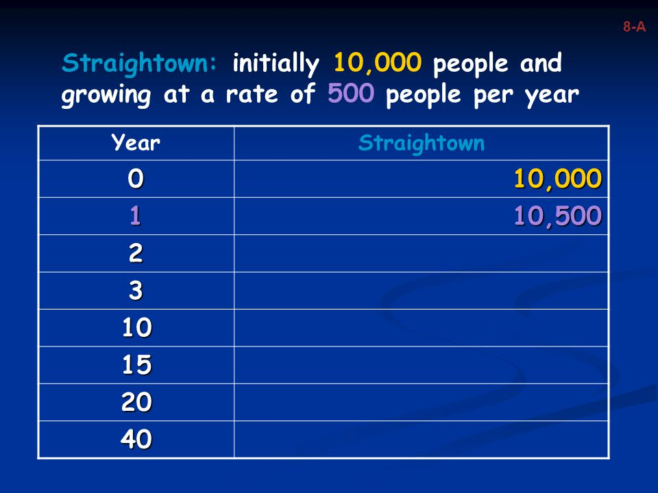 8-A Straightown: initially 10,000 people and growing at a rate of 500 people per year. Year. Straightown.