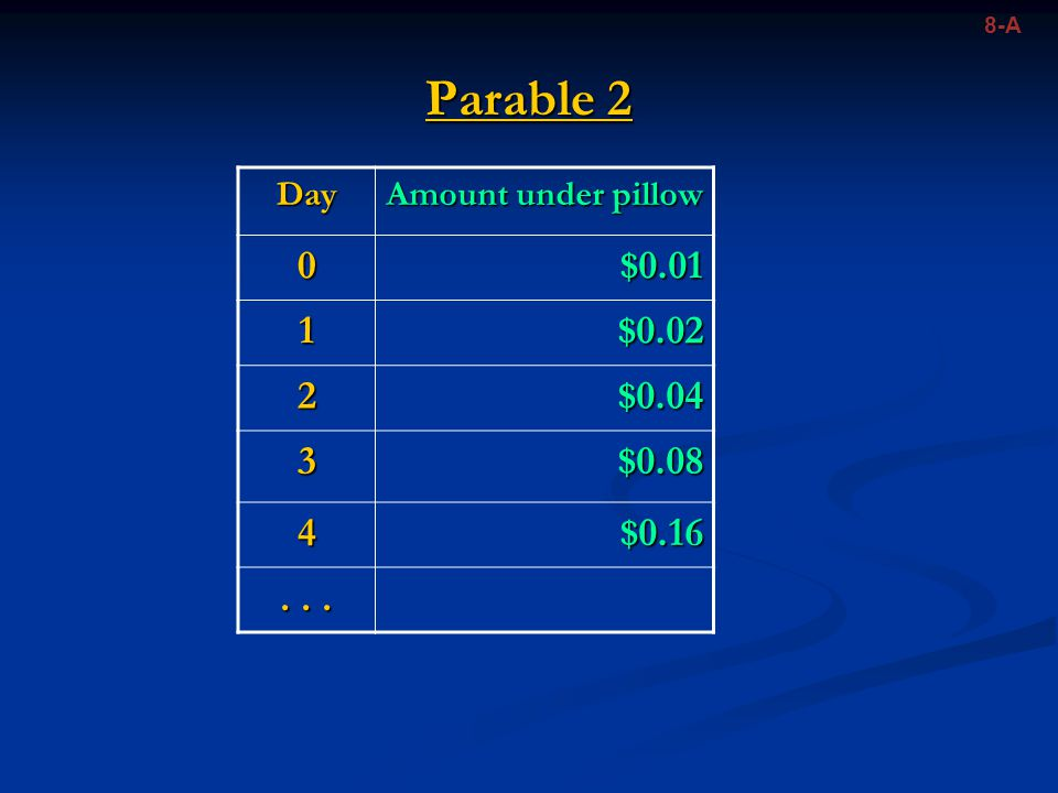 8-A Parable 2. Day. Amount under pillow. $0.01. 1. $0.02. 2. $0.04. 3. $0.08. 4. $0.16. . . .