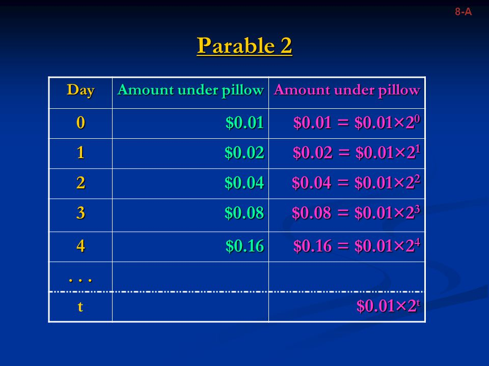 8-A Parable 2. Day. Amount under pillow. $0.01. $0.01 = $0.01×20. 1. $0.02. $0.02 = $0.01×21.