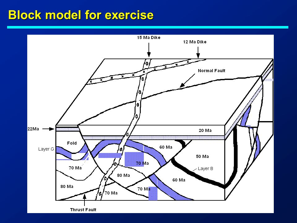 Block model for exercise