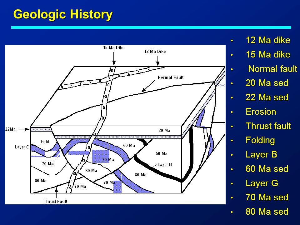 Geologic History 12 Ma dike 15 Ma dike Normal fault 20 Ma sed