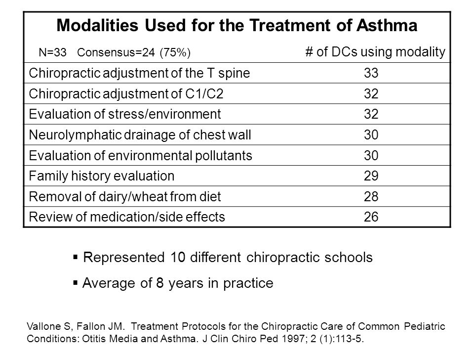 Modalities Used for the Treatment of Asthma