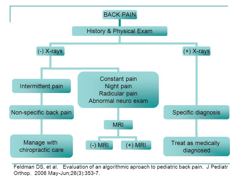 Feldman DS, et al. Evaluation of an algorithmic aproach to pediatric back pain.