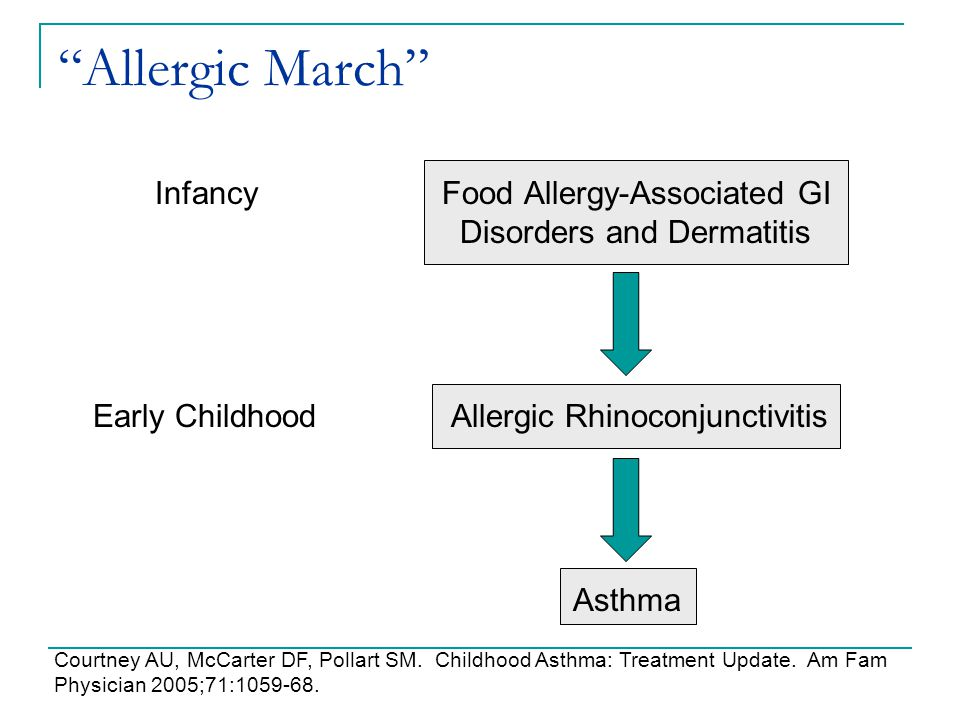 Allergic March Infancy Food Allergy-Associated GI Disorders and Dermatitis. Early Childhood Allergic Rhinoconjunctivitis.