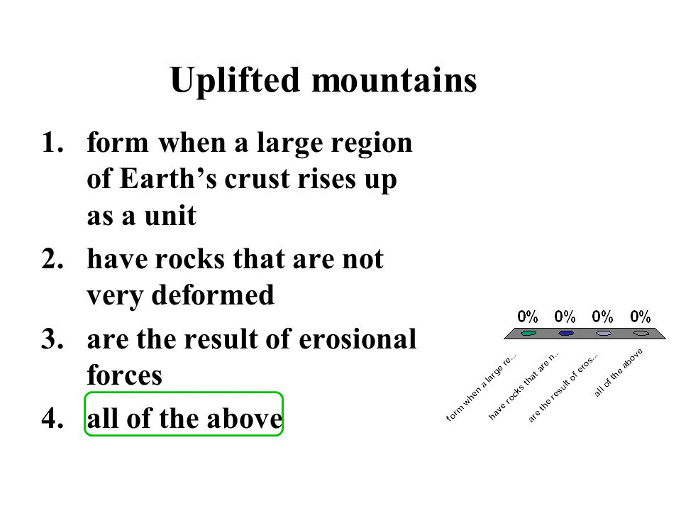 Uplifted mountains form when a large region of Earth's crust rises up as a unit. have rocks that are not very deformed.