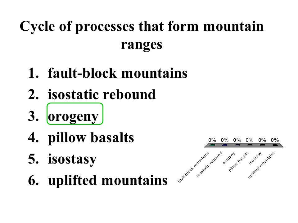 Cycle of processes that form mountain ranges