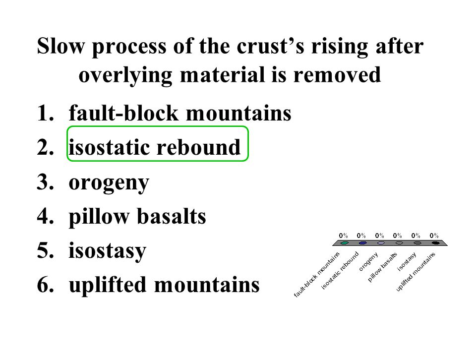 Slow process of the crust's rising after overlying material is removed