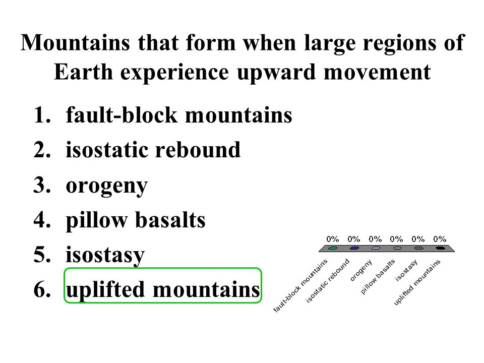 Mountains that form when large regions of Earth experience upward movement