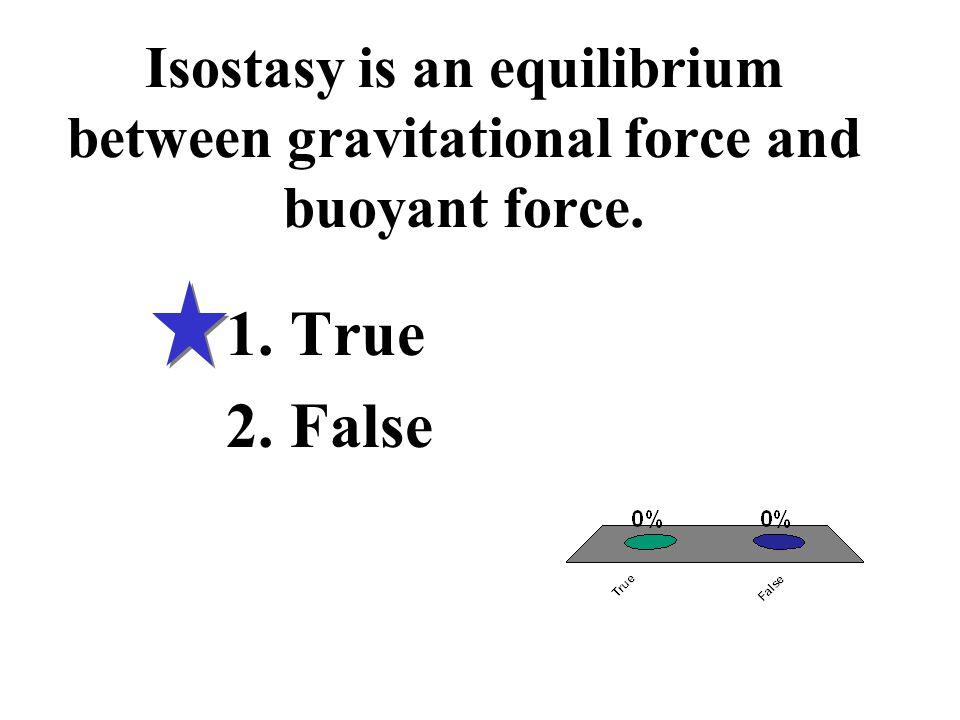 Isostasy is an equilibrium between gravitational force and buoyant force.