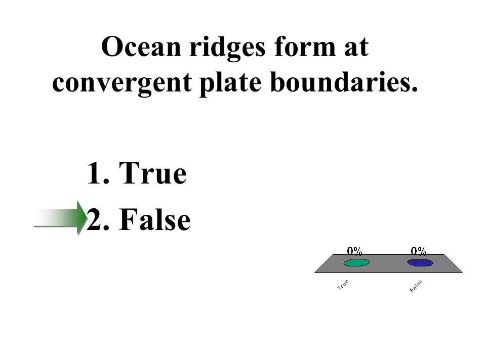 Ocean ridges form at convergent plate boundaries.