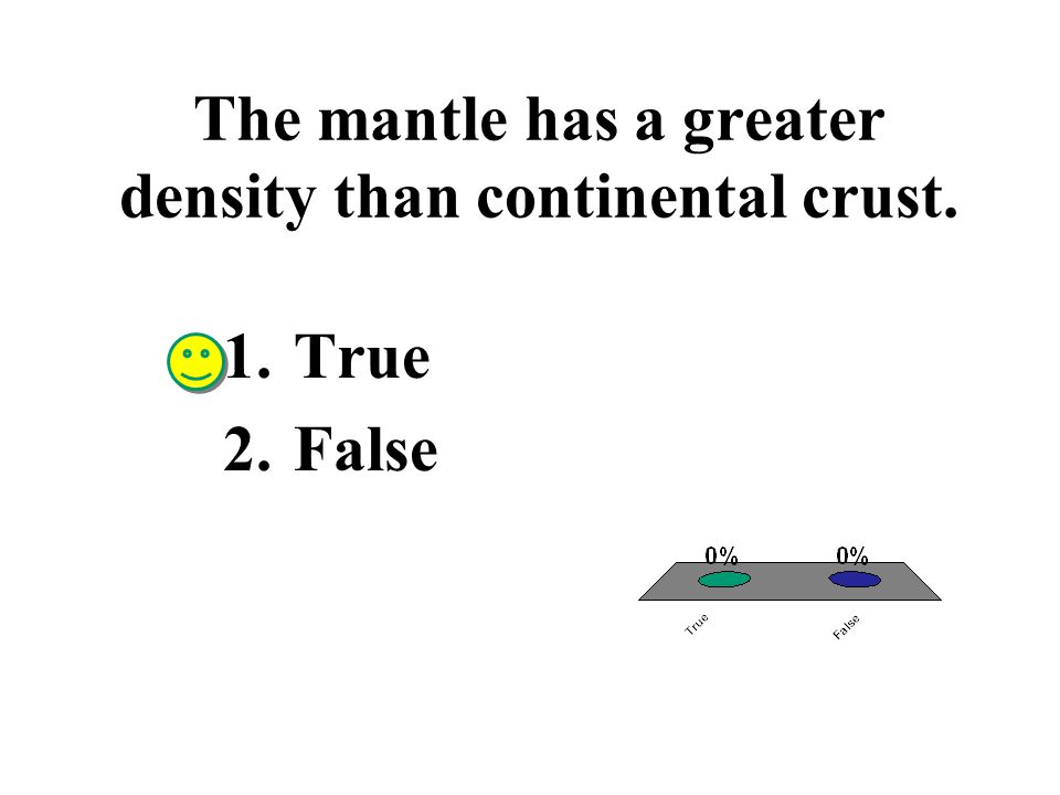 The mantle has a greater density than continental crust.