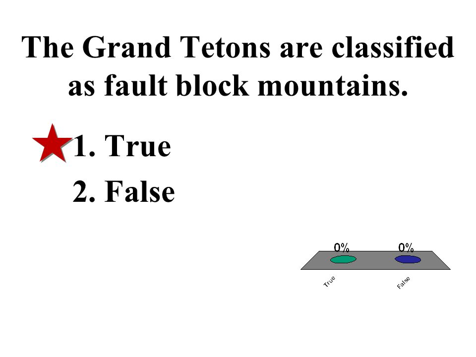 The Grand Tetons are classified as fault block mountains.