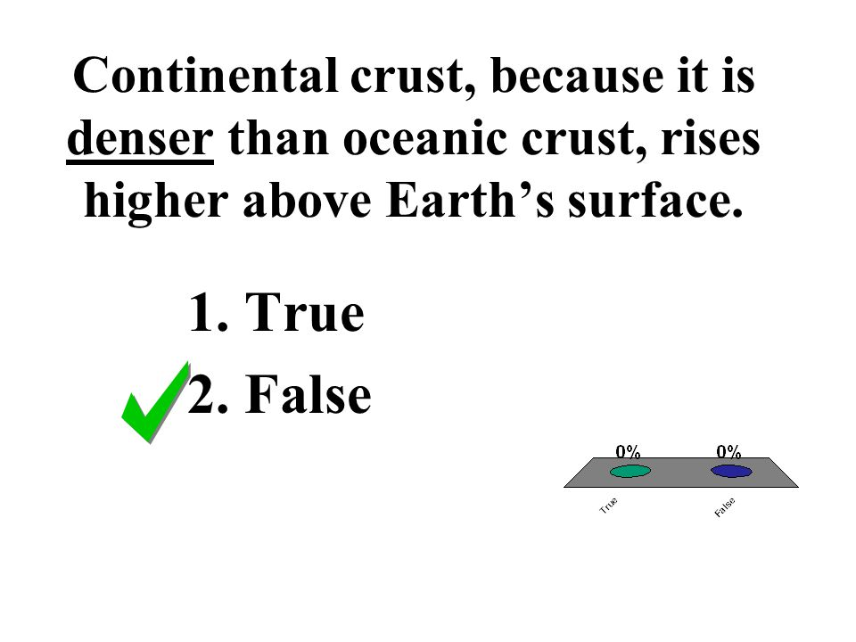 Continental crust, because it is denser than oceanic crust, rises higher above Earth's surface.