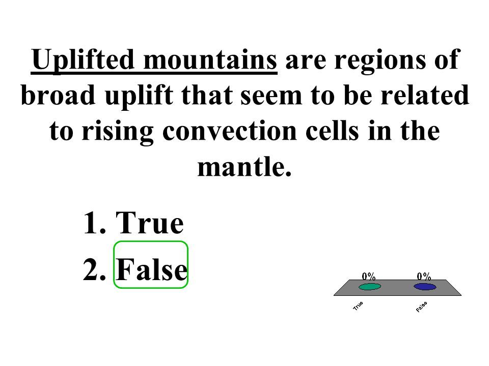 Uplifted mountains are regions of broad uplift that seem to be related to rising convection cells in the mantle.