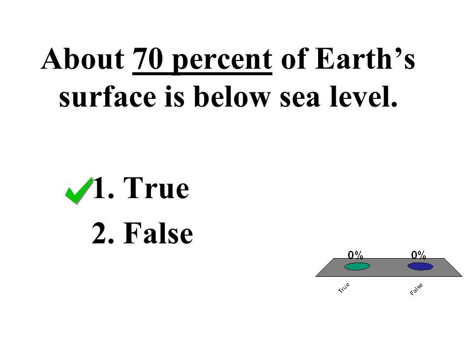 About 70 percent of Earth's surface is below sea level.