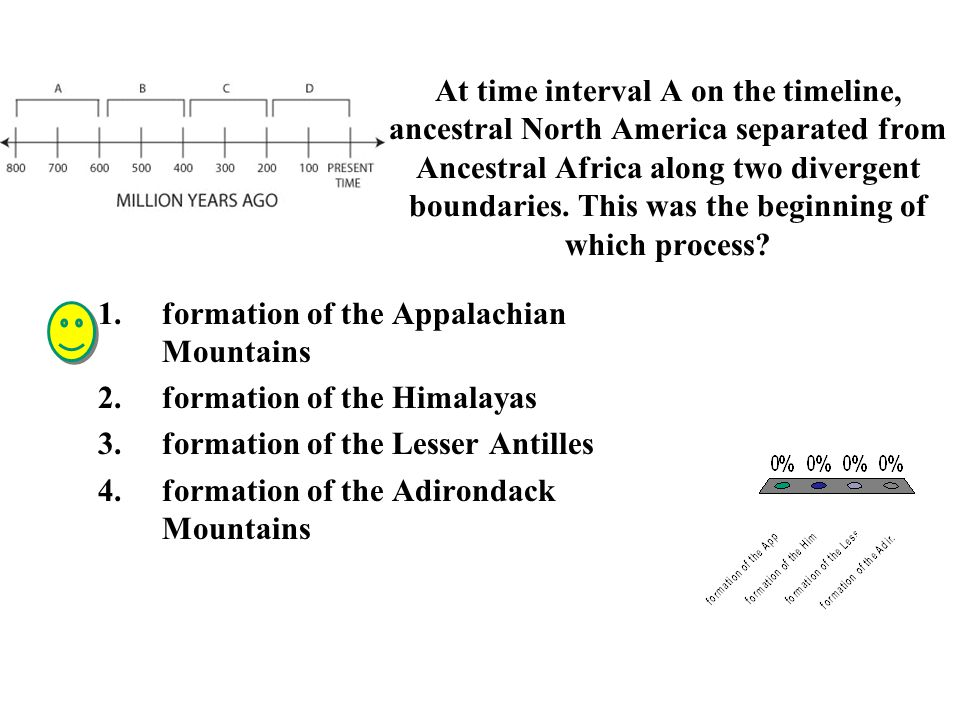 At time interval A on the timeline, ancestral North America separated from Ancestral Africa along two divergent boundaries. This was the beginning of which process