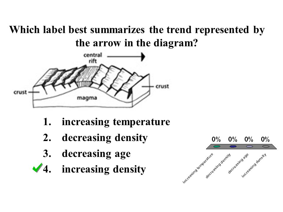 Which label best summarizes the trend represented by the arrow in the diagram