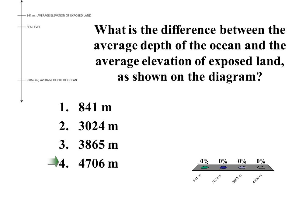 What is the difference between the average depth of the ocean and the average elevation of exposed land, as shown on the diagram