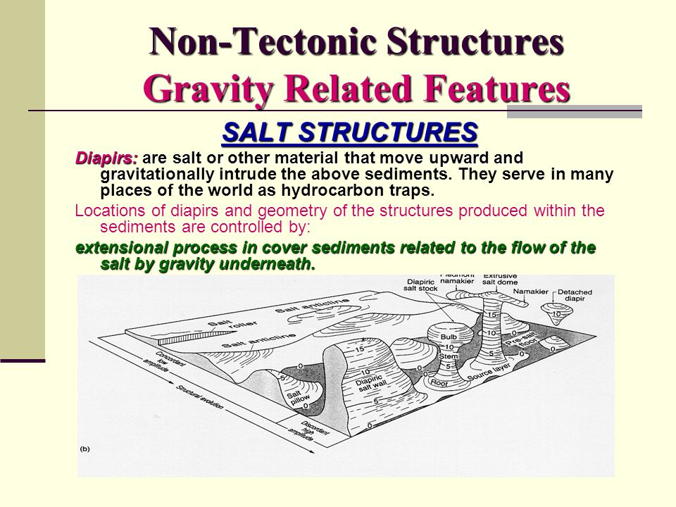 Non-Tectonic Structures Gravity Related Features