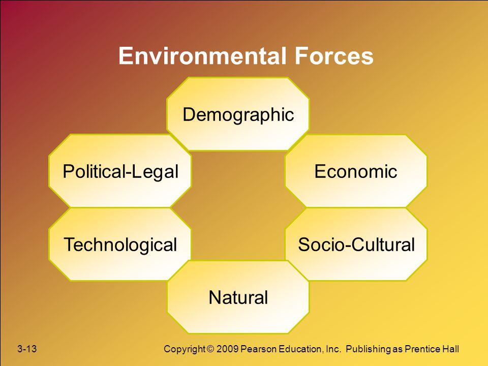 Environmental Forces Demographic Political-Legal Economic