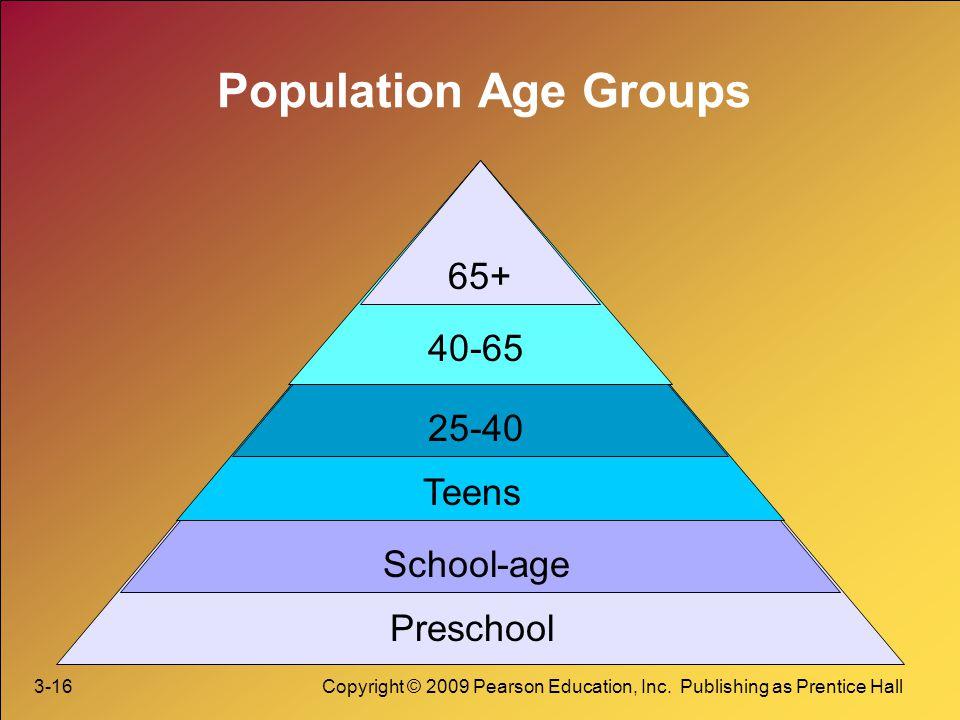 Population Age Groups 65+ 40-65 25-40 Teens School-age Preschool