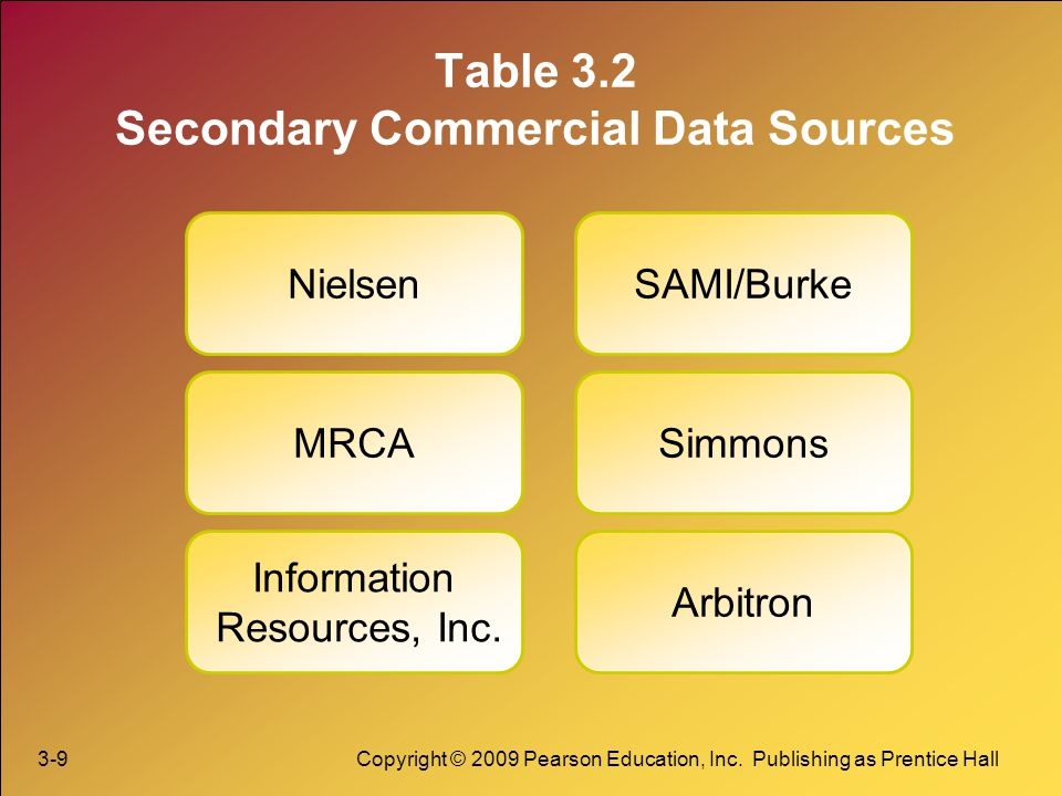 Table 3.2 Secondary Commercial Data Sources